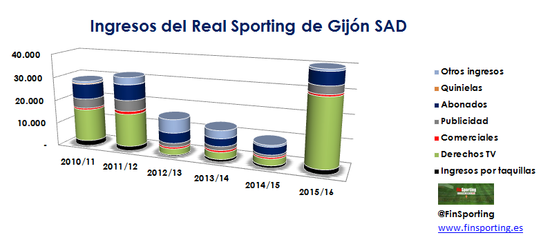 tabla-ingresos-sporting